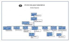 Struktur Organisasi ITAS Juni 2017